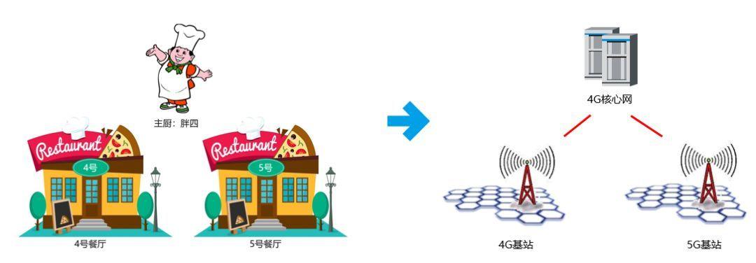 怎么识别运营商的真假5G-商娱网